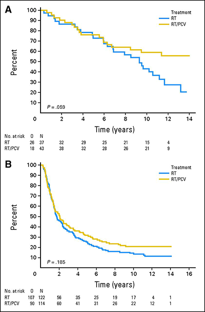 Overall survival for patients treated with radiotherapy or radiotherapy plus PCV in patients with 1p/19q co-deleted or non-co-deleted tumours