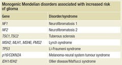 Gliomas Meningiomas Risk Factors Figure 2