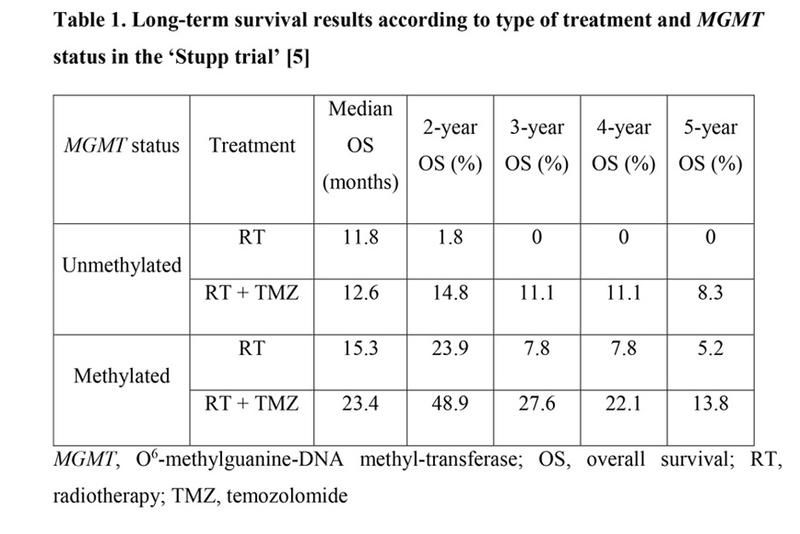 Long-term survival results according to type of treatment and MGMT status in the 'Stupp trial'