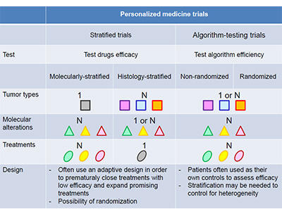 Personalised Medicine Trials