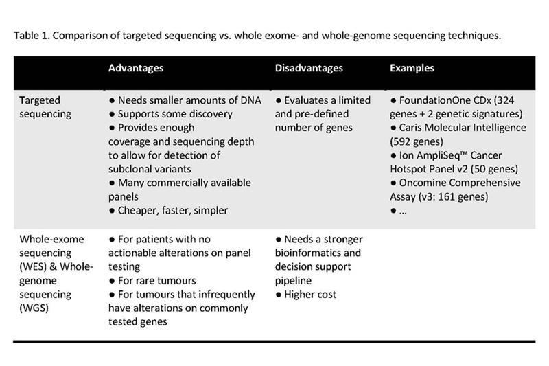 Comparison of targeted sequencing vs. whole exome- and whole-genome sequencing techniques