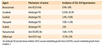 Antineoplastic Agents Associated with Arterial Hypertension